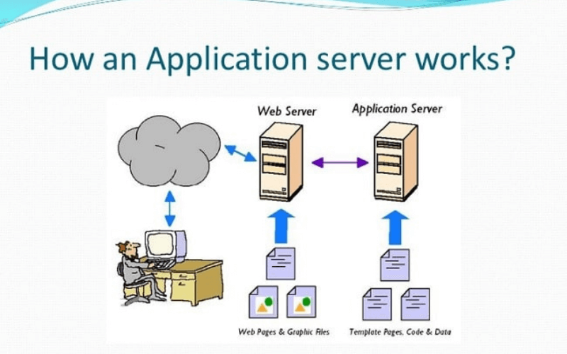 cách app server hoạt động