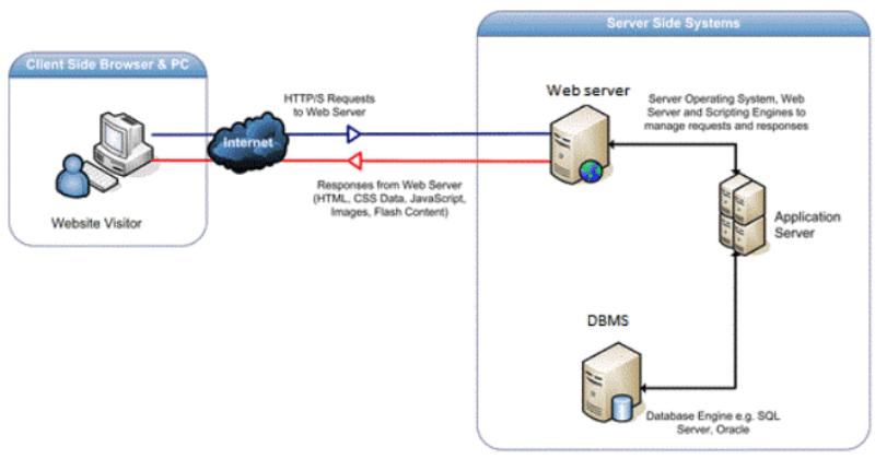 khác nhau giữa web server và app server